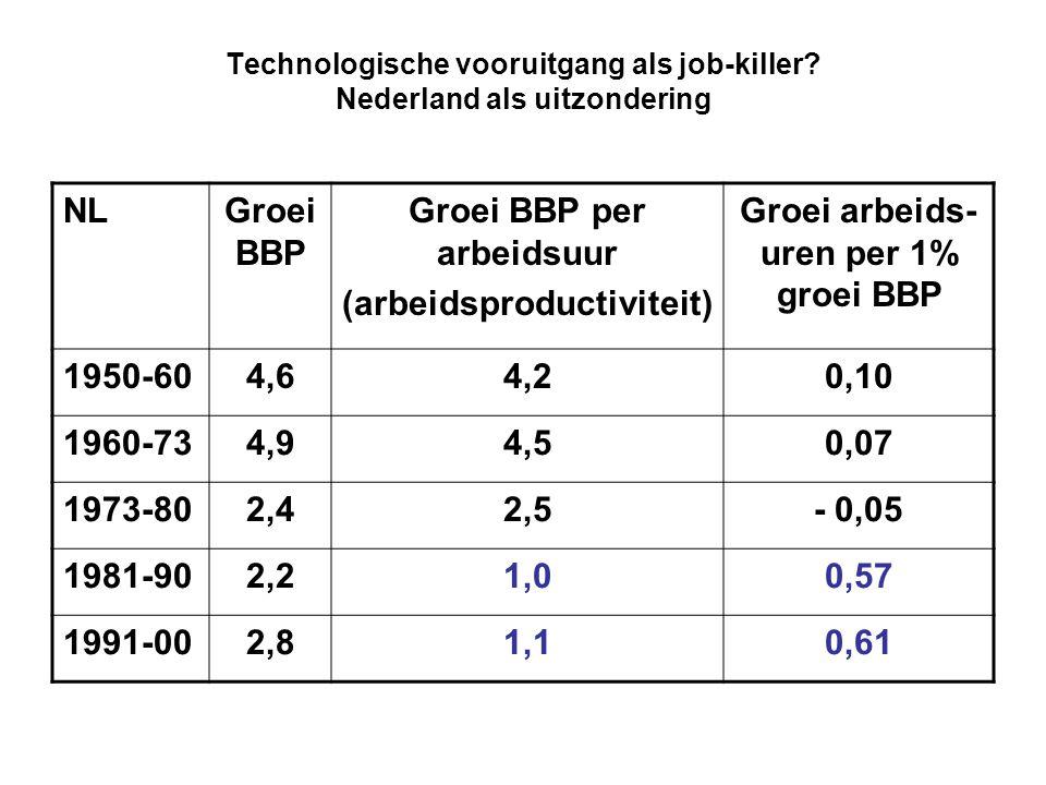 Technologische vooruitgang als job-killer Nederland als uitzondering