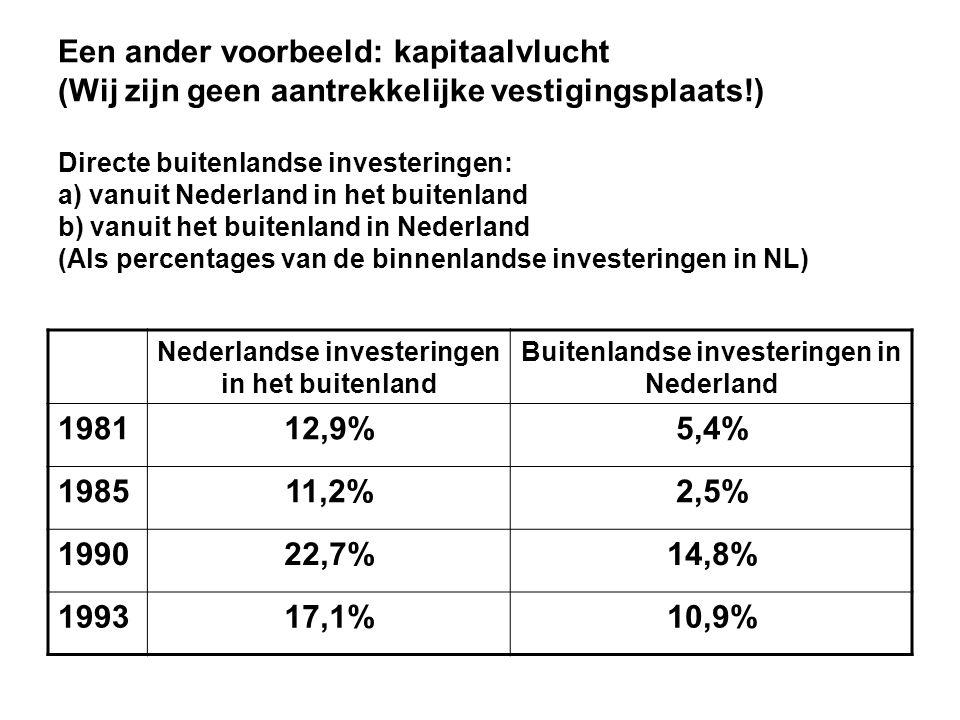Een ander voorbeeld: kapitaalvlucht (Wij zijn geen aantrekkelijke vestigingsplaats!) Directe buitenlandse investeringen: a) vanuit Nederland in het buitenland b) vanuit het buitenland in Nederland (Als percentages van de binnenlandse investeringen in NL)