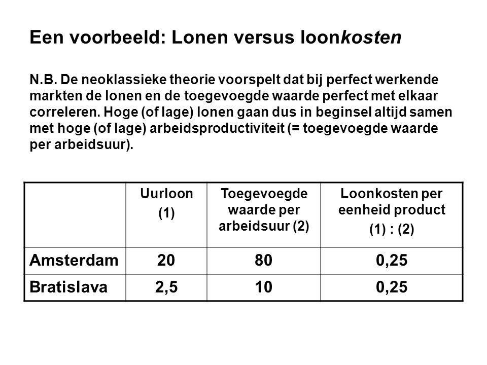 Toegevoegde waarde per arbeidsuur (2) Loonkosten per eenheid product
