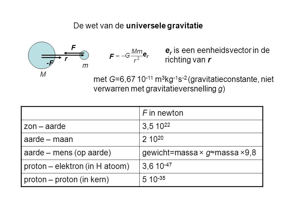 De wet van de universele gravitatie