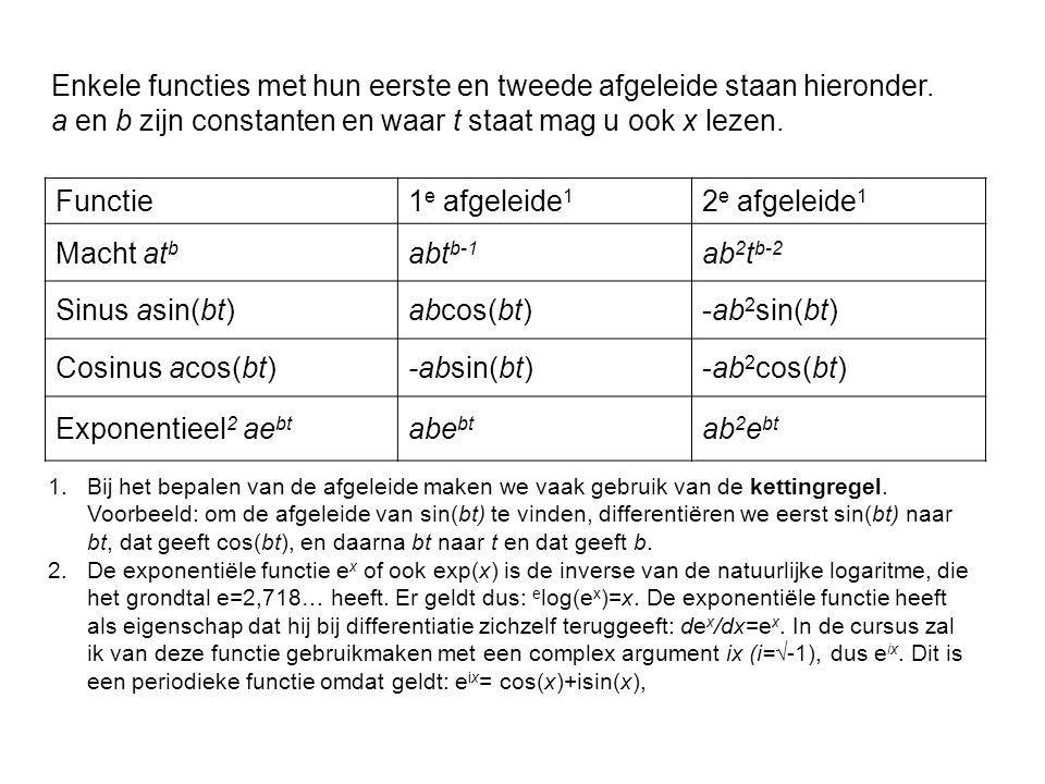 Enkele functies met hun eerste en tweede afgeleide staan hieronder