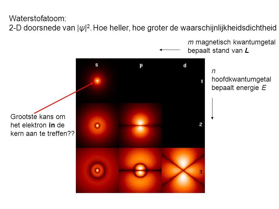 Waterstofatoom: 2-D doorsnede van |ψ|2. Hoe heller, hoe groter de waarschijnlijkheidsdichtheid. m magnetisch kwantumgetal.