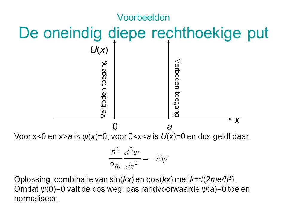 Voorbeelden De oneindig diepe rechthoekige put