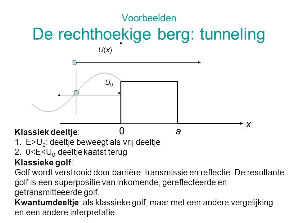 Voorbeelden De rechthoekige berg: tunneling