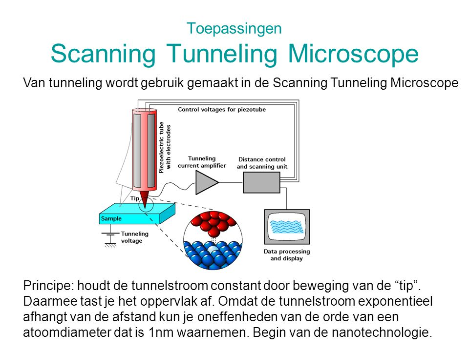 Toepassingen Scanning Tunneling Microscope