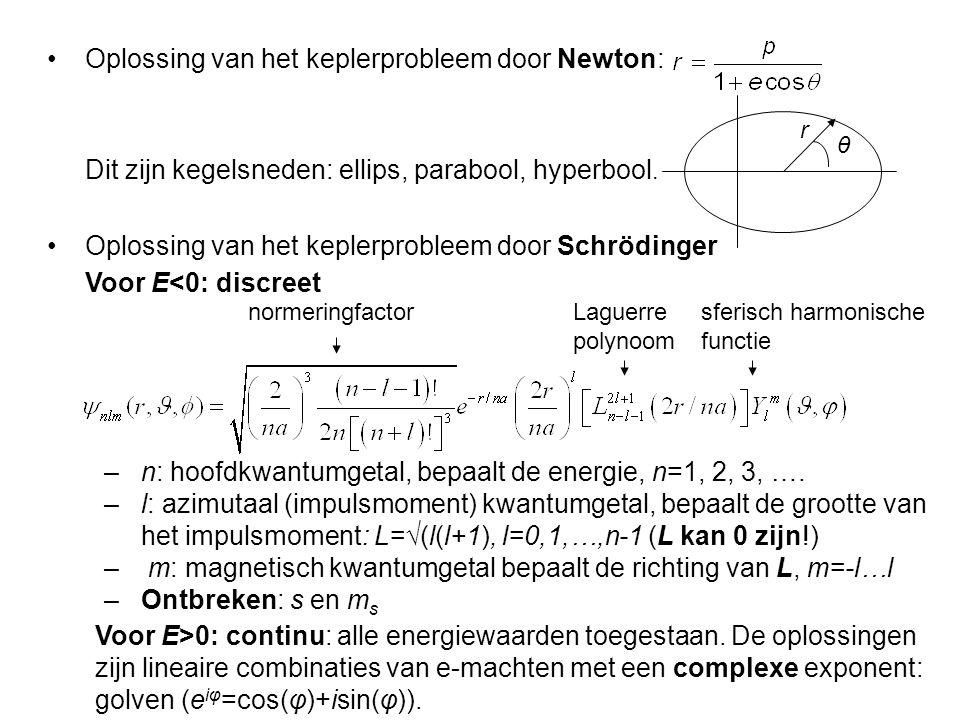Oplossing van het keplerprobleem door Newton: