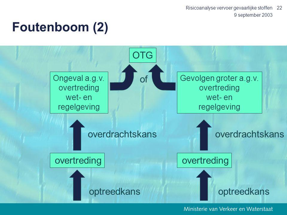 Foutenboom (2) OTG of overdrachtskans overdrachtskans overtreding