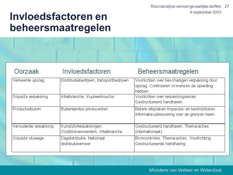 Invloedsfactoren en beheersmaatregelen