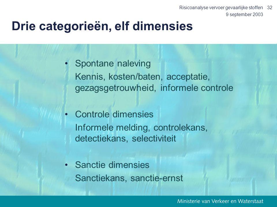 Drie categorieën, elf dimensies