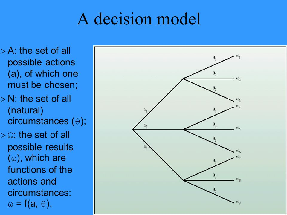 A decision model A: the set of all possible actions (a), of which one must be chosen; N: the set of all (natural) circumstances (θ);