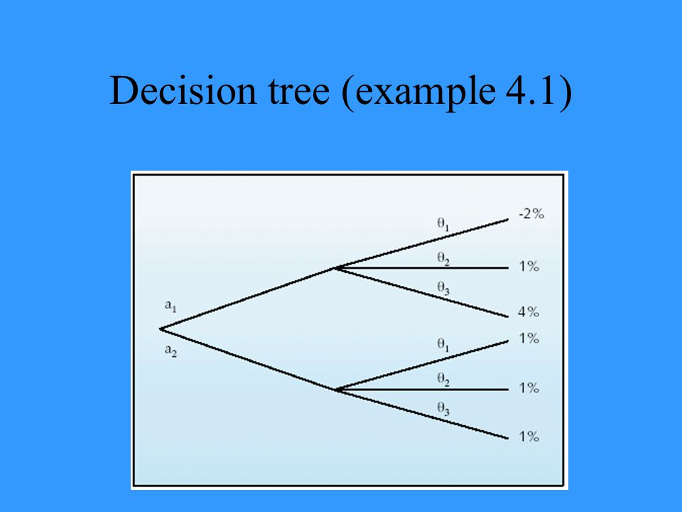 Decision tree (example 4.1)