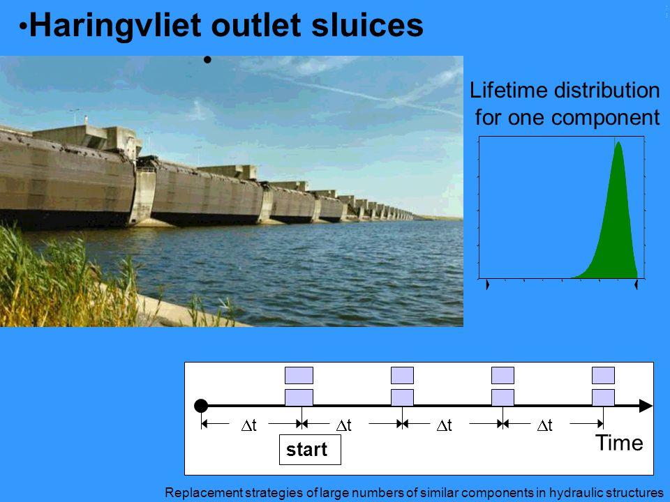 Haringvliet outlet sluices