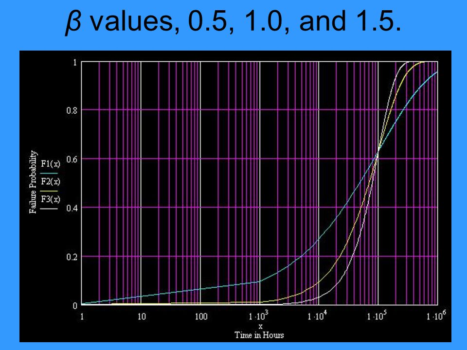 β values, 0.5, 1.0, and 1.5.