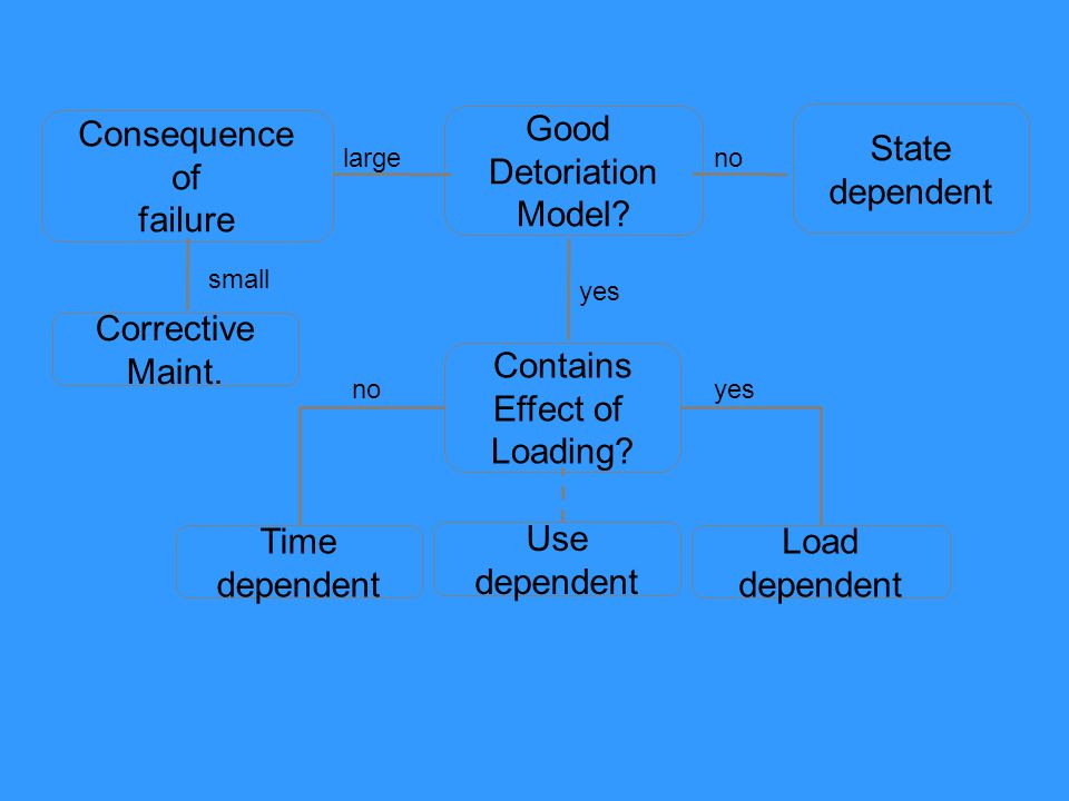 Good Detoriation Model State dependent Contains Effect of Loading