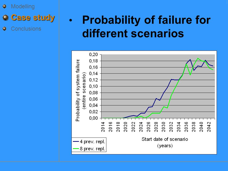 Probability of failure for different scenarios