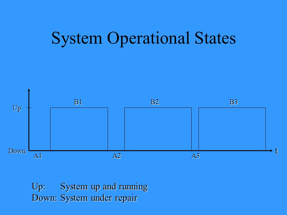 System Operational States