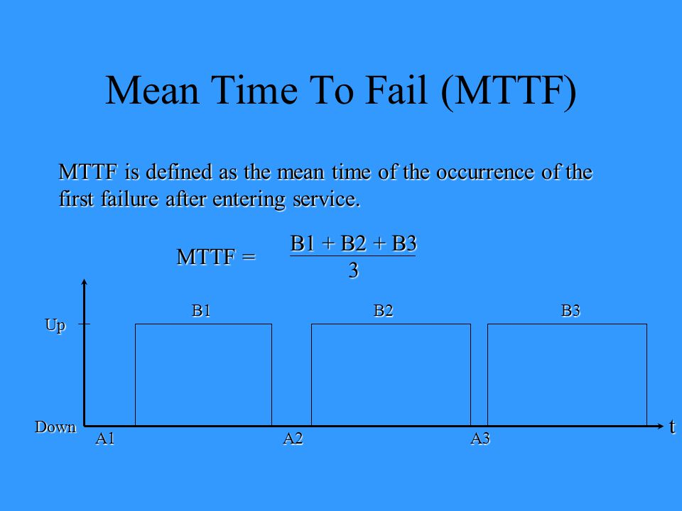 Mean Time To Fail (MTTF)