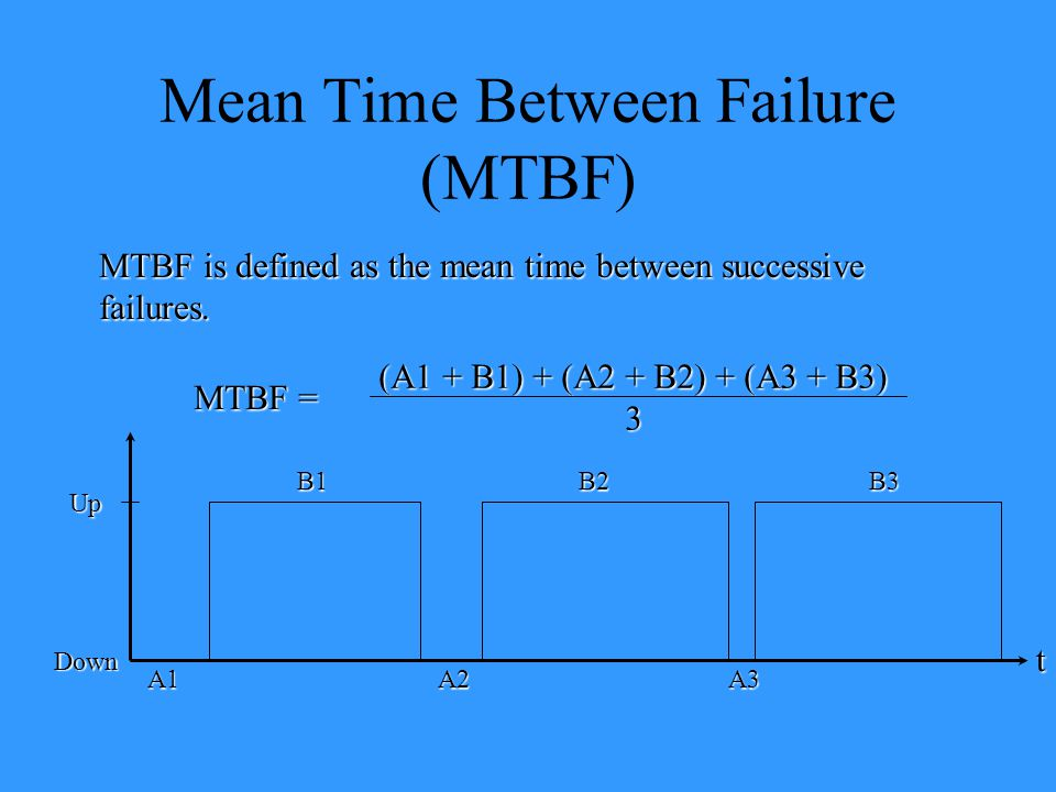 Mean Time Between Failure (MTBF)