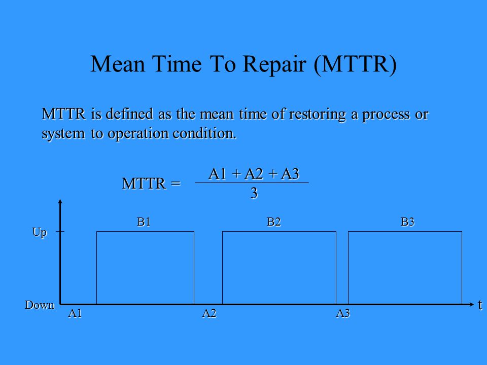 Mean Time To Repair (MTTR)
