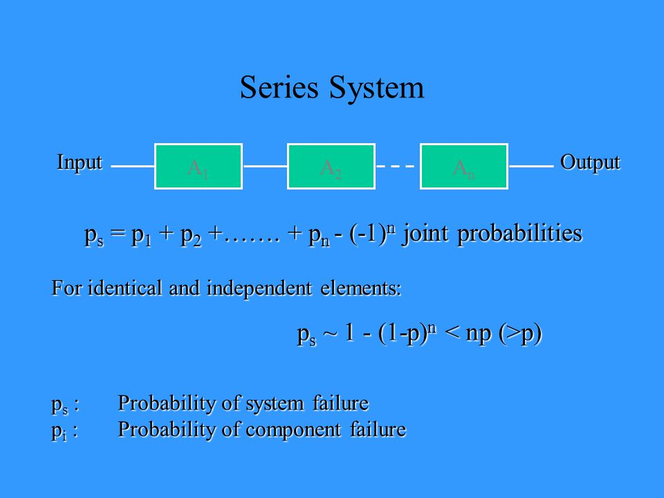 Series System ps = p1 + p2 +……. + pn - (-1)n joint probabilities
