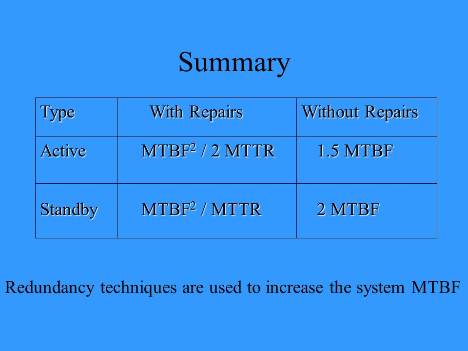 Summary Type With Repairs Without Repairs Active MTBF2 / 2 MTTR