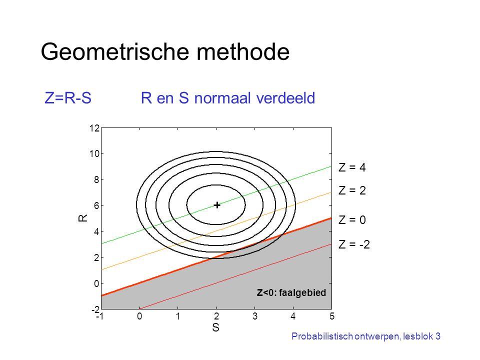 Geometrische methode Z=R-S R en S normaal verdeeld Z = 4 Z = 2 Z = 0