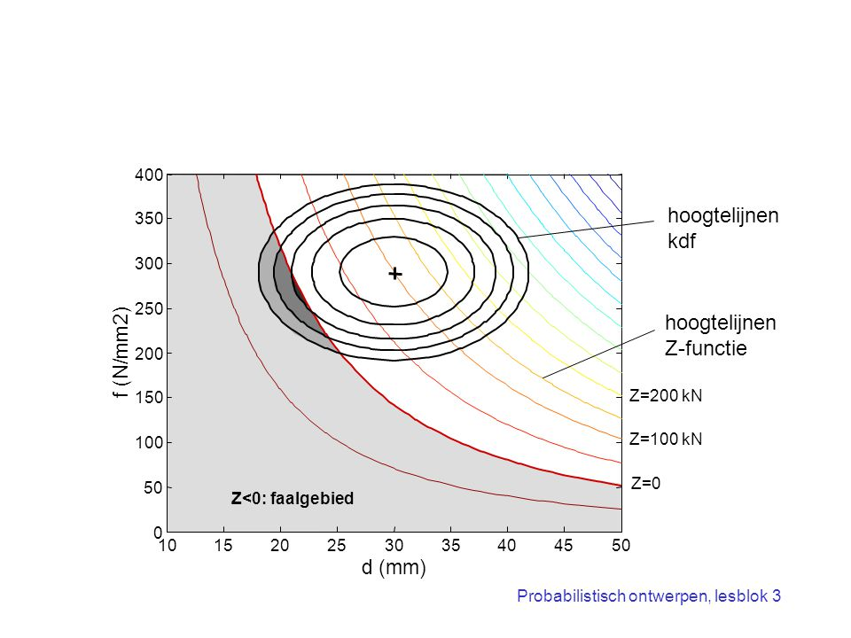 hoogtelijnen kdf hoogtelijnen Z-functie f (N/mm2) d (mm) 400 350 300