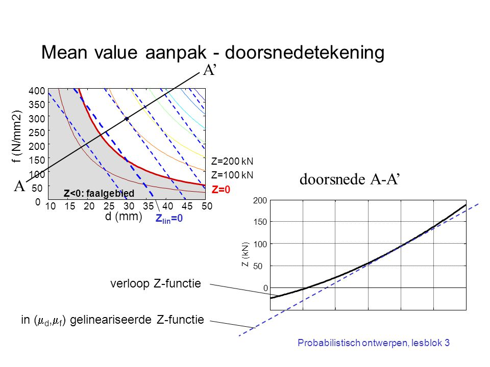 Mean value aanpak - doorsnedetekening