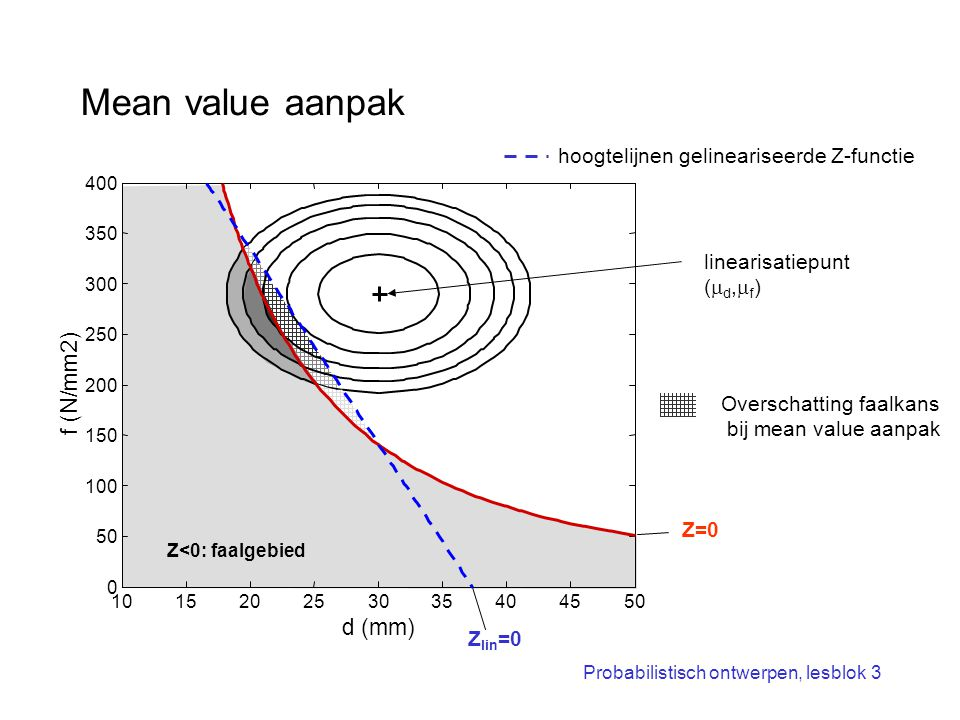 Mean value aanpak f (N/mm2) d (mm)