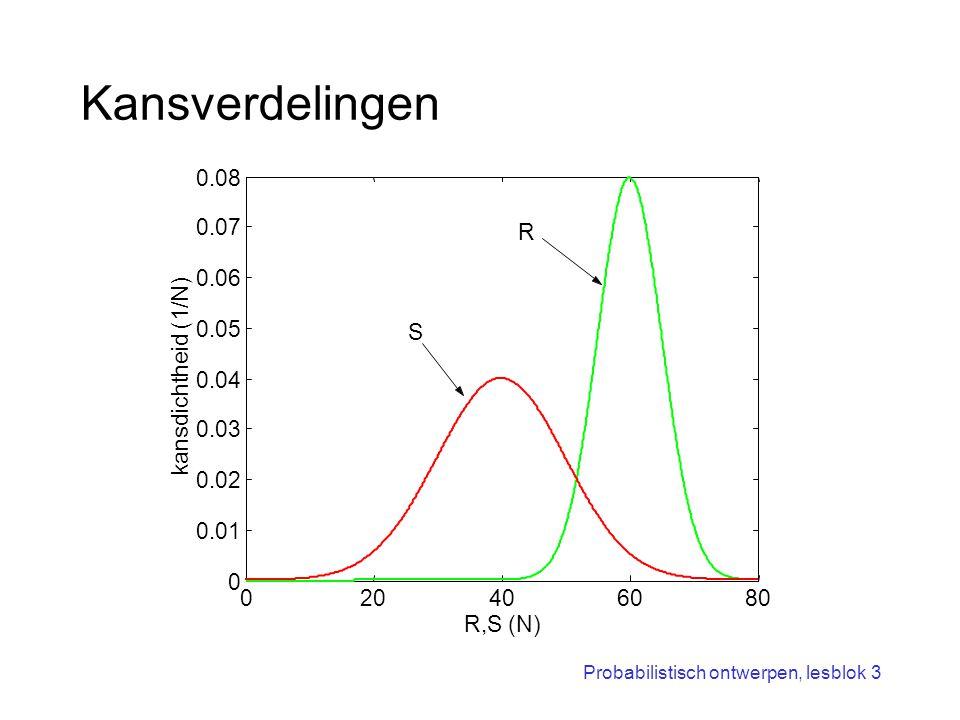Kansverdelingen 0.08 0.07 R 0.06 0.05 S kansdichtheid (1/N) 0.04 0.03
