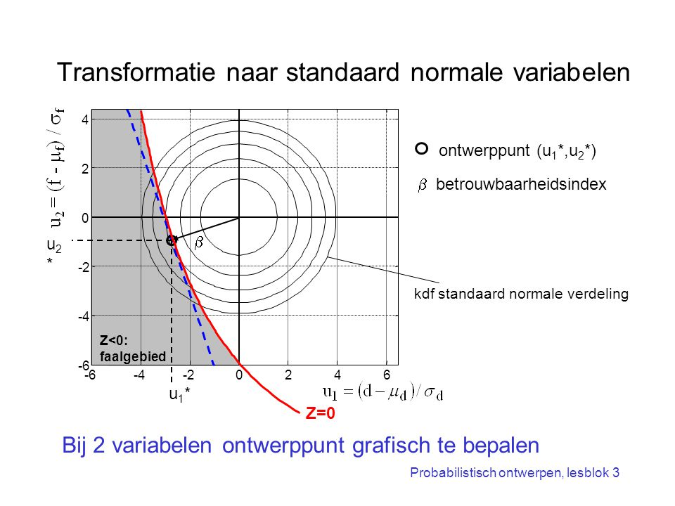 Transformatie naar standaard normale variabelen