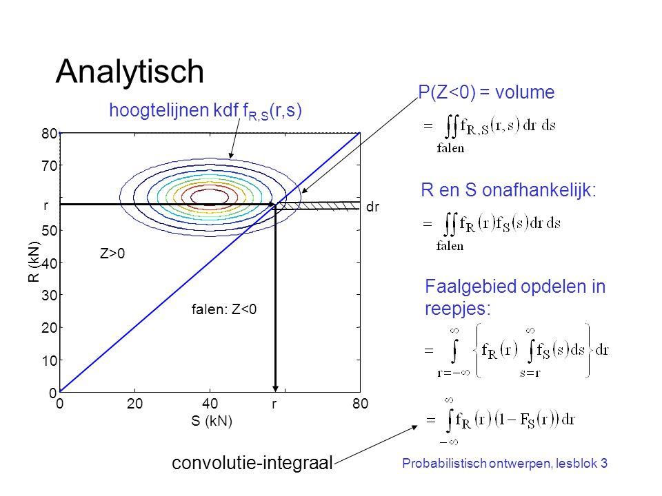 Analytisch P(Z<0) = volume hoogtelijnen kdf fR,S(r,s)