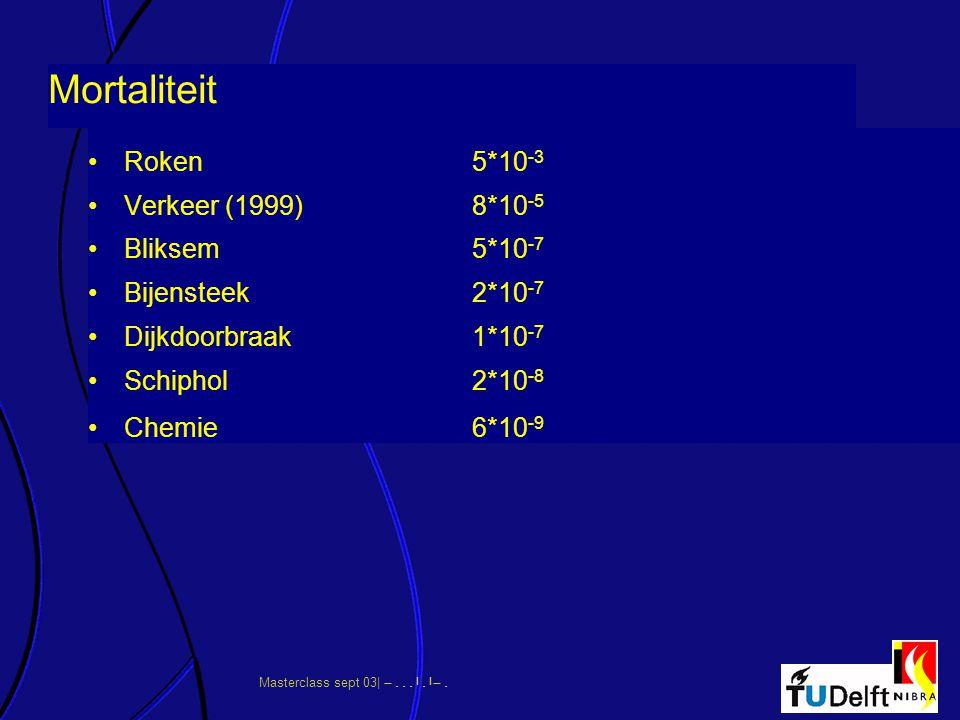 Mortaliteit Roken 5*10-3 Verkeer (1999) 8*10-5 Bliksem 5*10-7