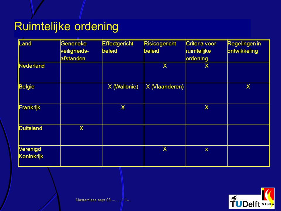 Ruimtelijke ordening Land Generieke veiligheids-afstanden