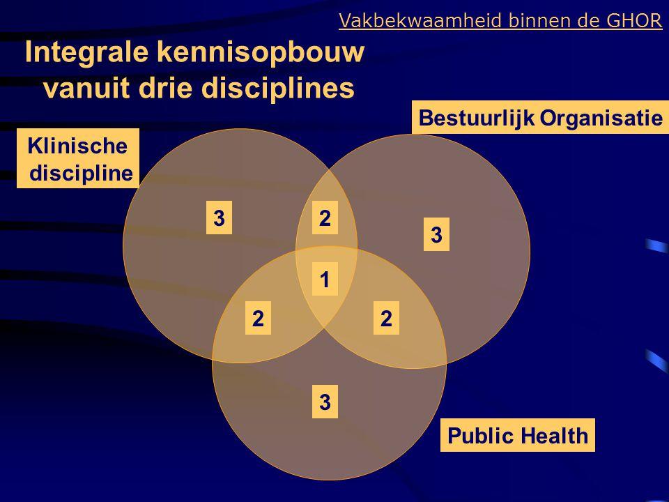 Integrale kennisopbouw vanuit drie disciplines