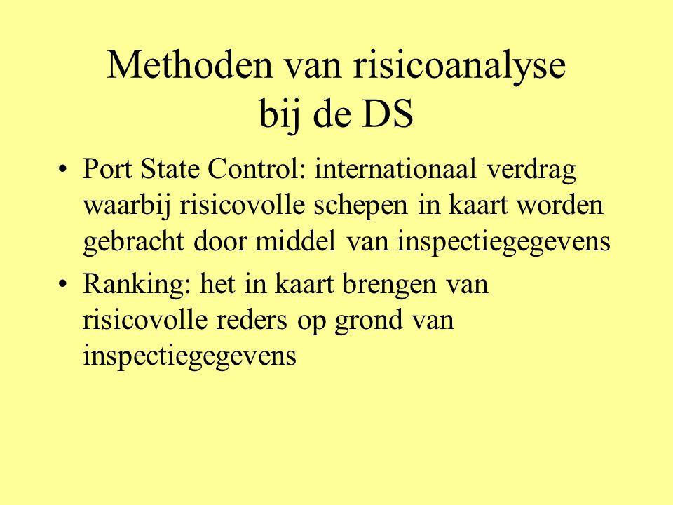 Methoden van risicoanalyse bij de DS