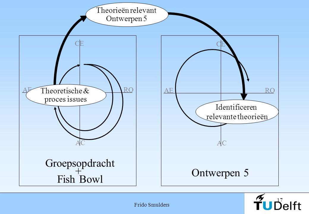 Groepsopdracht + Ontwerpen 5 Fish Bowl Theorieën relevant Ontwerpen 5