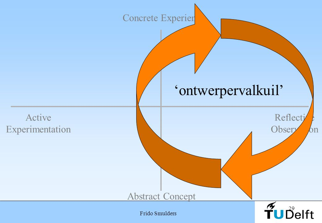 'ontwerpervalkuil' Concrete Experience Active Experimentation