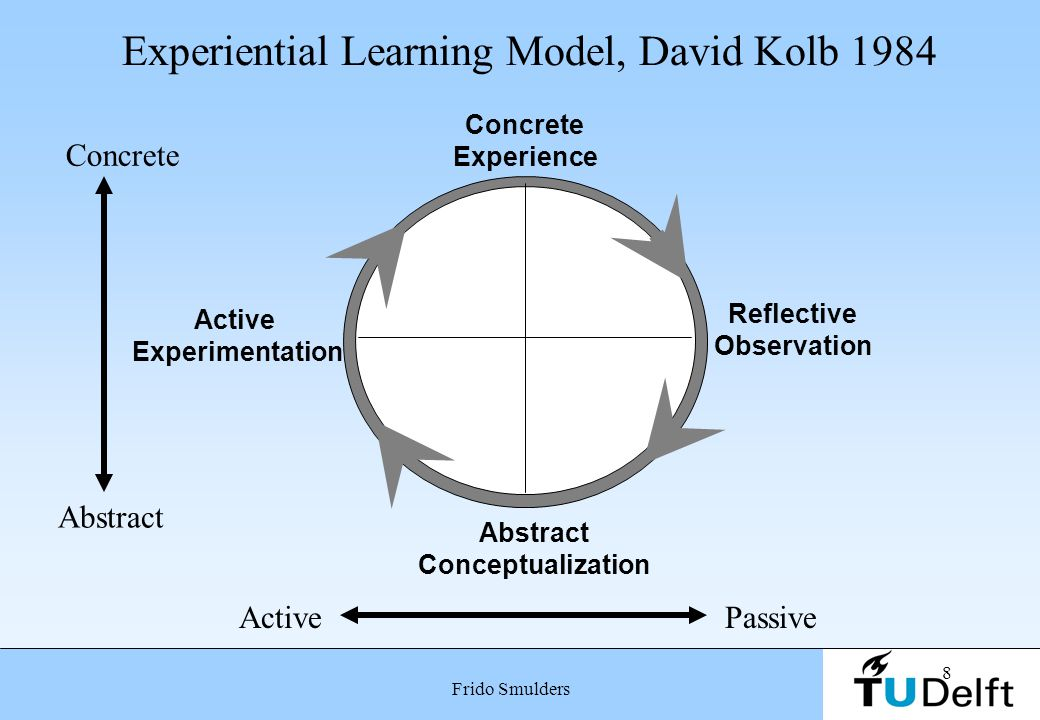 Experiential Learning Model, David Kolb 1984