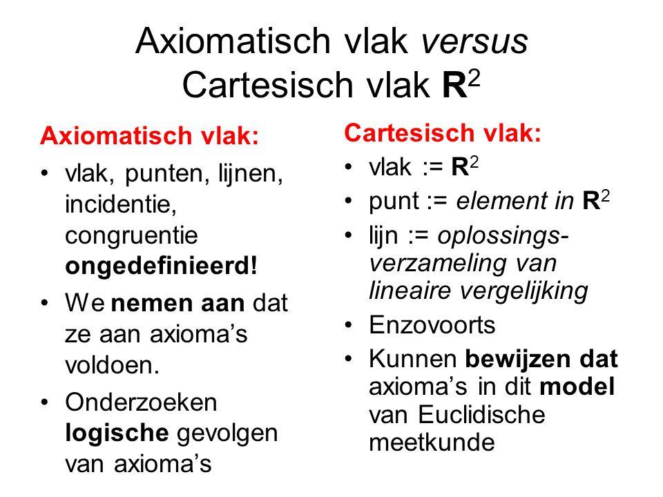 Axiomatisch vlak versus Cartesisch vlak R2