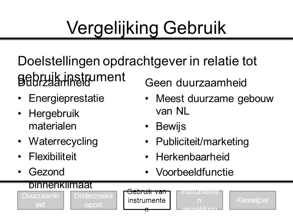 Vergelijking Gebruik Doelstellingen opdrachtgever in relatie tot gebruik instrument. Duurzaamheid.