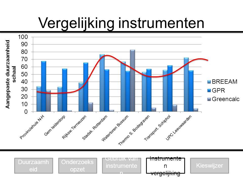 Vergelijking instrumenten