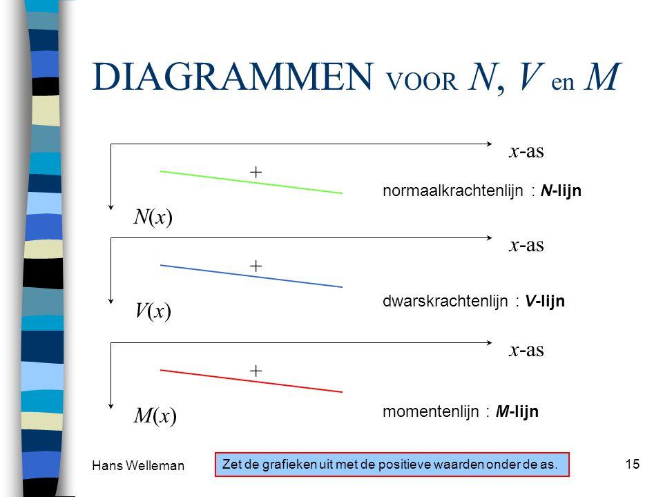 DIAGRAMMEN VOOR N, V en M x-as + N(x) x-as + V(x) x-as + M(x)