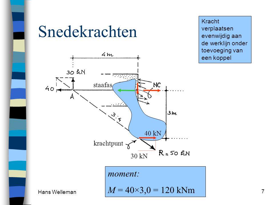 Snedekrachten moment: M = 40×3,0 = 120 kNm staafas 40 kN krachtpunt