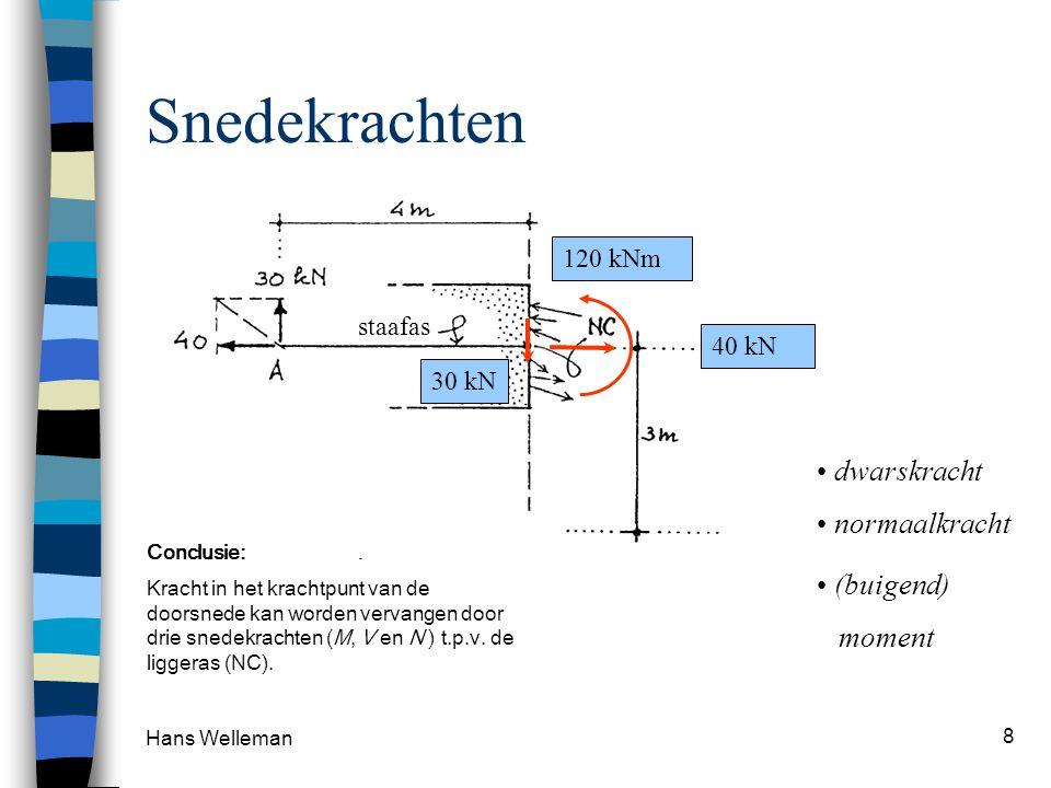 Snedekrachten dwarskracht normaalkracht (buigend) moment 120 kNm
