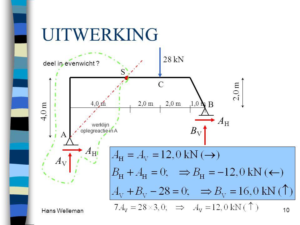 UITWERKING BV AH AV 28 kN S C 2,0 m 4,0 m B A deel in evenwicht