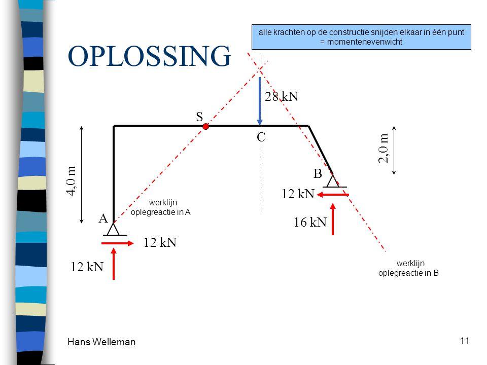 OPLOSSING 28 kN S C 2,0 m 4,0 m B 12 kN A 16 kN 12 kN 12 kN