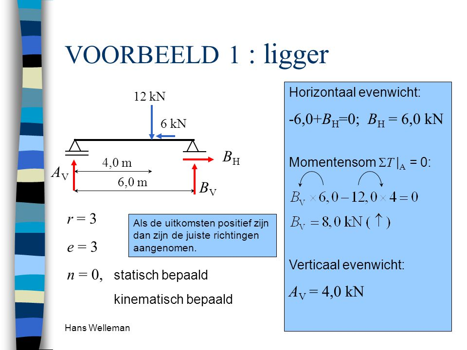VOORBEELD 1 : ligger -6,0+BH=0; BH = 6,0 kN BH AV BV AV = 4,0 kN r = 3
