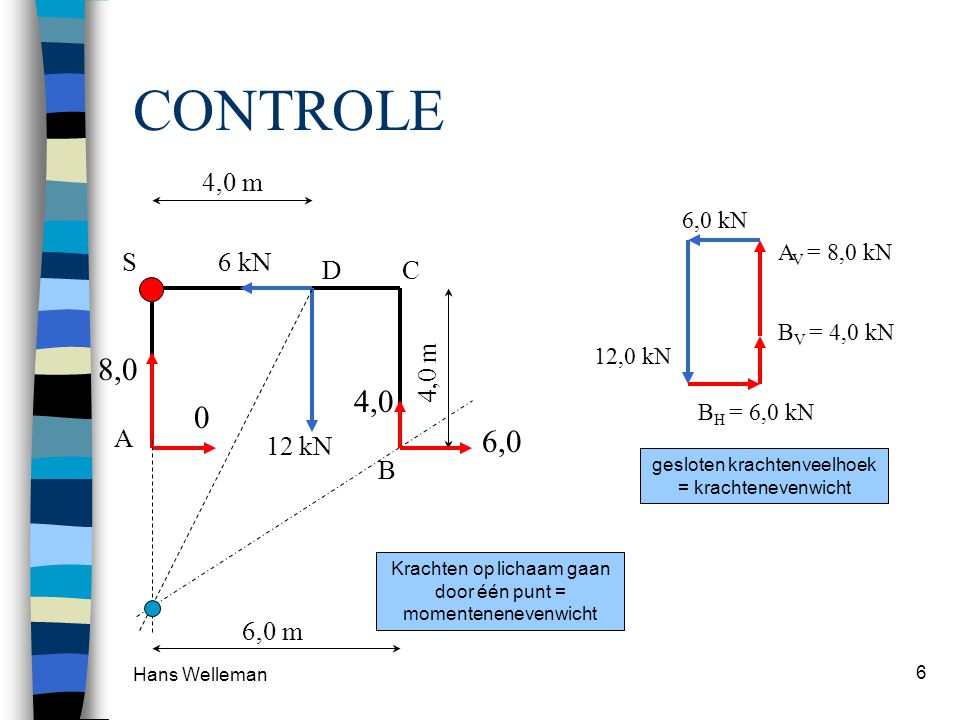 CONTROLE 8,0 4,0 6,0 4,0 m S 6 kN D C 4,0 m A 12 kN B 6,0 m 6,0 kN