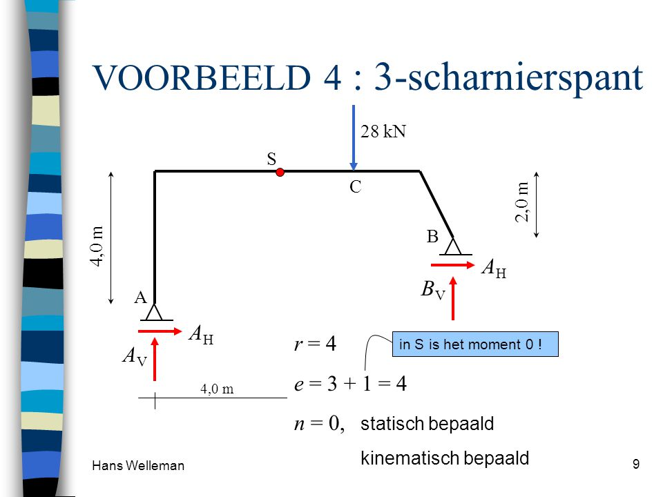 VOORBEELD 4 : 3-scharnierspant